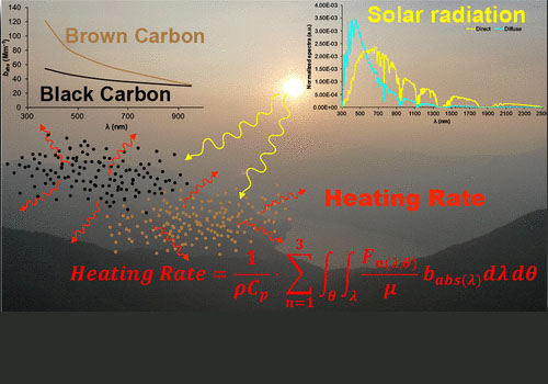 Heating Rate of Light Absorbing Aerosols